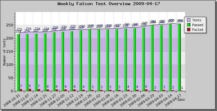 weekly_falcon_test_overview_2009-04-17