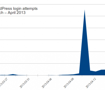 Picture of WordPress login attempts March – April 2013